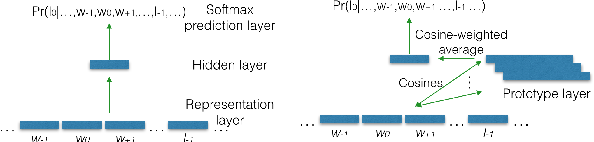 Figure 1 for Weakly Supervised Cross-Lingual Named Entity Recognition via Effective Annotation and Representation Projection