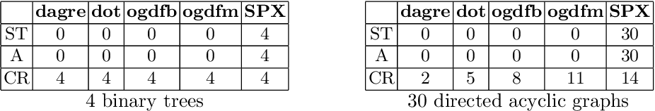 Figure 2 for Stress-Plus-X (SPX) Graph Layout