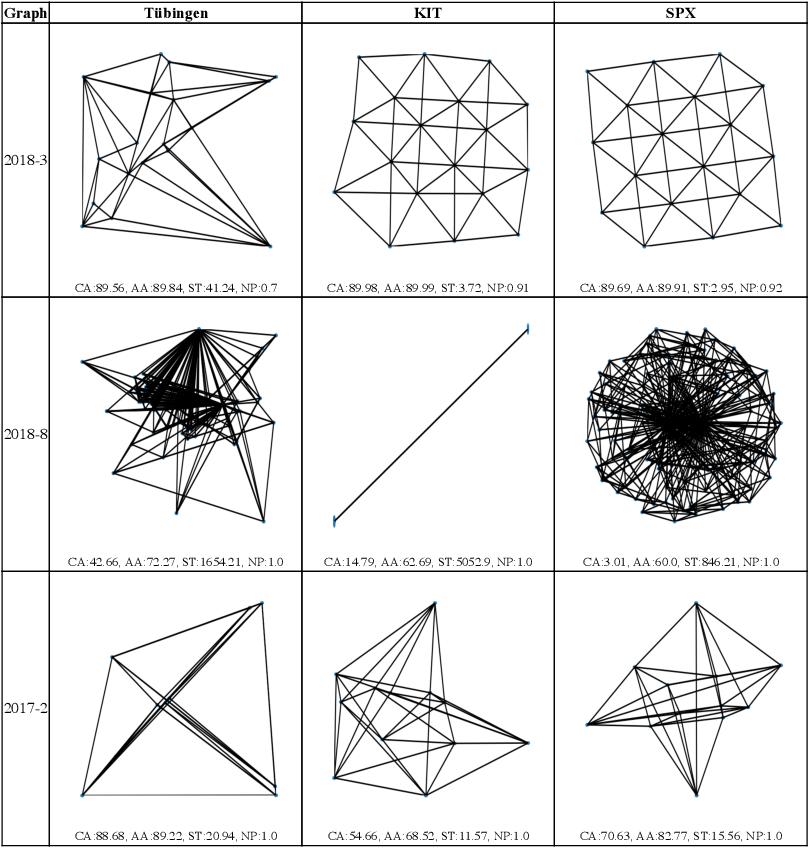 Figure 3 for Stress-Plus-X (SPX) Graph Layout