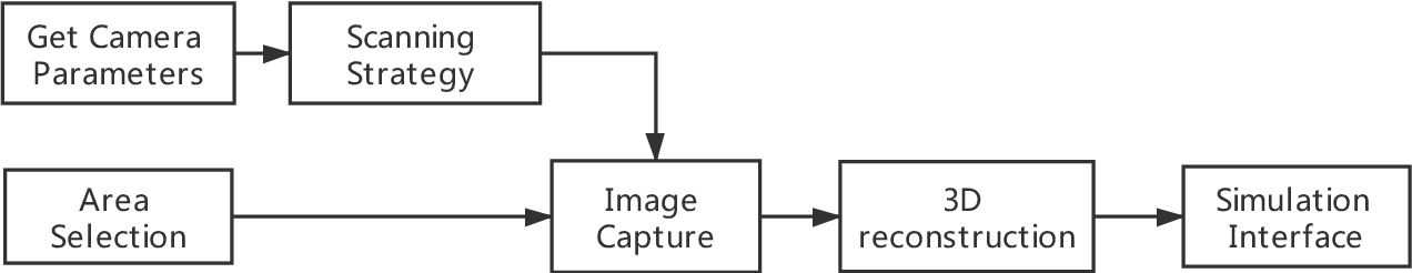 Figure 1 for A simulation environment for drone cinematography