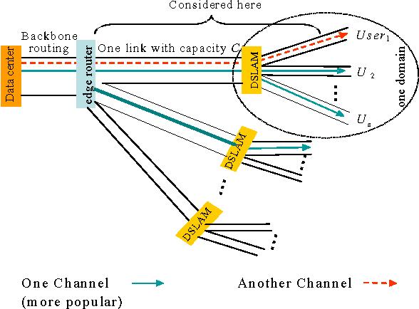 E2E Blocking Probability of IPTV and P2PTV - Semantic Scholar