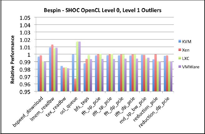 GPU Passthrough Performance: A Comparison of KVM, Xen, VMWare ESXi