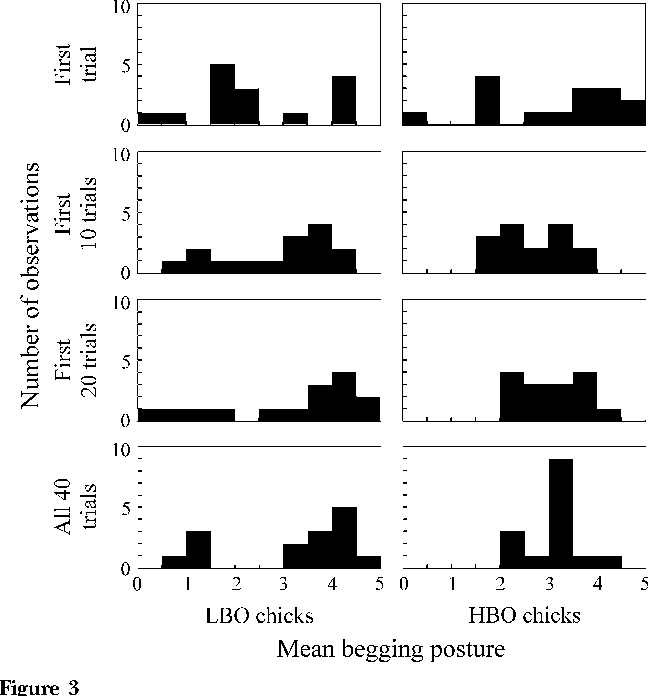 Figure 3 Histograms showing mean begging scores of the nestlings in the first 1, 10, 20, or all 40 trials of the training session for the LBO (rewarded for low begging only; left panel) and HBO (rewarded for high begging only; right panel) chicks of experiment 2.