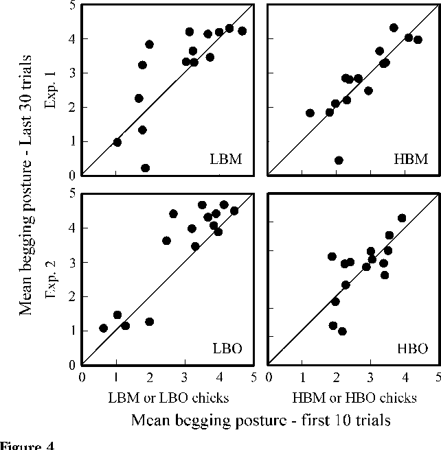 Figure 4 Mean begging postures used in the last 30 trials plotted against mean begging postures used in the first 10 trials of the training session for experiments 1 (top panels) and 2 (bottom panels). (Each data point represents a specific nestling.) LBM, rewarded for low begging mostly; HBM, rewarded for high begging mostly; LBO, rewarded for low begging only; HBO: rewarded for high begging only.