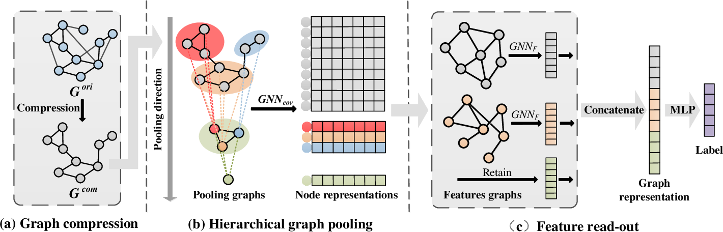 Figure 1 for EGC2: Enhanced Graph Classification with Easy Graph Compression