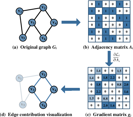 Figure 3 for EGC2: Enhanced Graph Classification with Easy Graph Compression