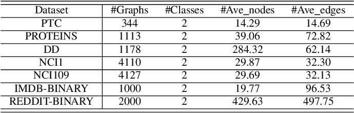 Figure 2 for EGC2: Enhanced Graph Classification with Easy Graph Compression