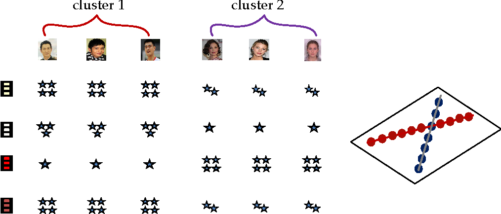Figure 1 for Recovery of Coherent Data via Low-Rank Dictionary Pursuit