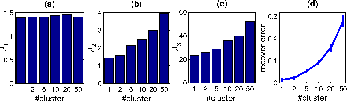 Figure 3 for Recovery of Coherent Data via Low-Rank Dictionary Pursuit