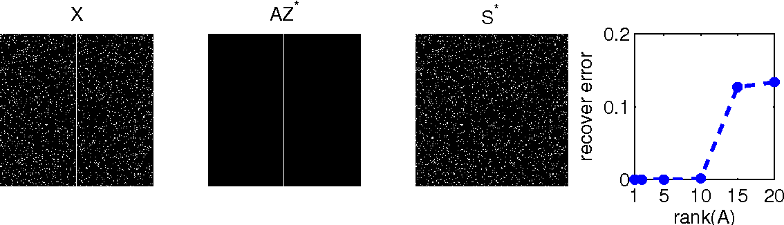 Figure 4 for Recovery of Coherent Data via Low-Rank Dictionary Pursuit