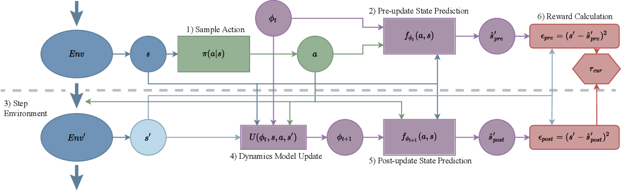 Figure 2 for Domain Curiosity: Learning Efficient Data Collection Strategies for Domain Adaptation