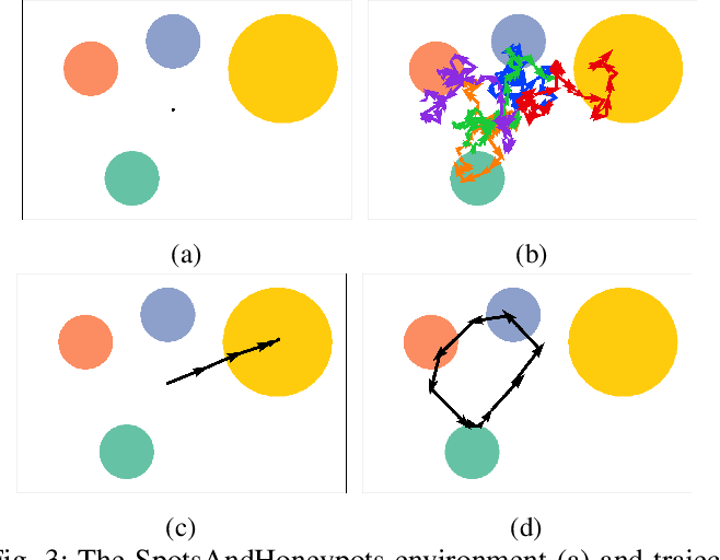 Figure 3 for Domain Curiosity: Learning Efficient Data Collection Strategies for Domain Adaptation