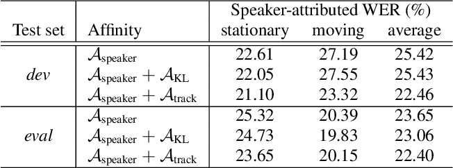 Figure 3 for Diarisation using location tracking with agglomerative clustering