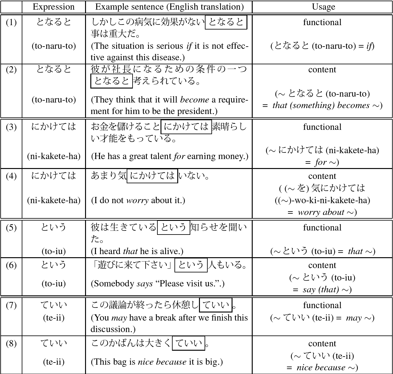 Table 3 from Chunking Japanese Compound Functional Expressions By