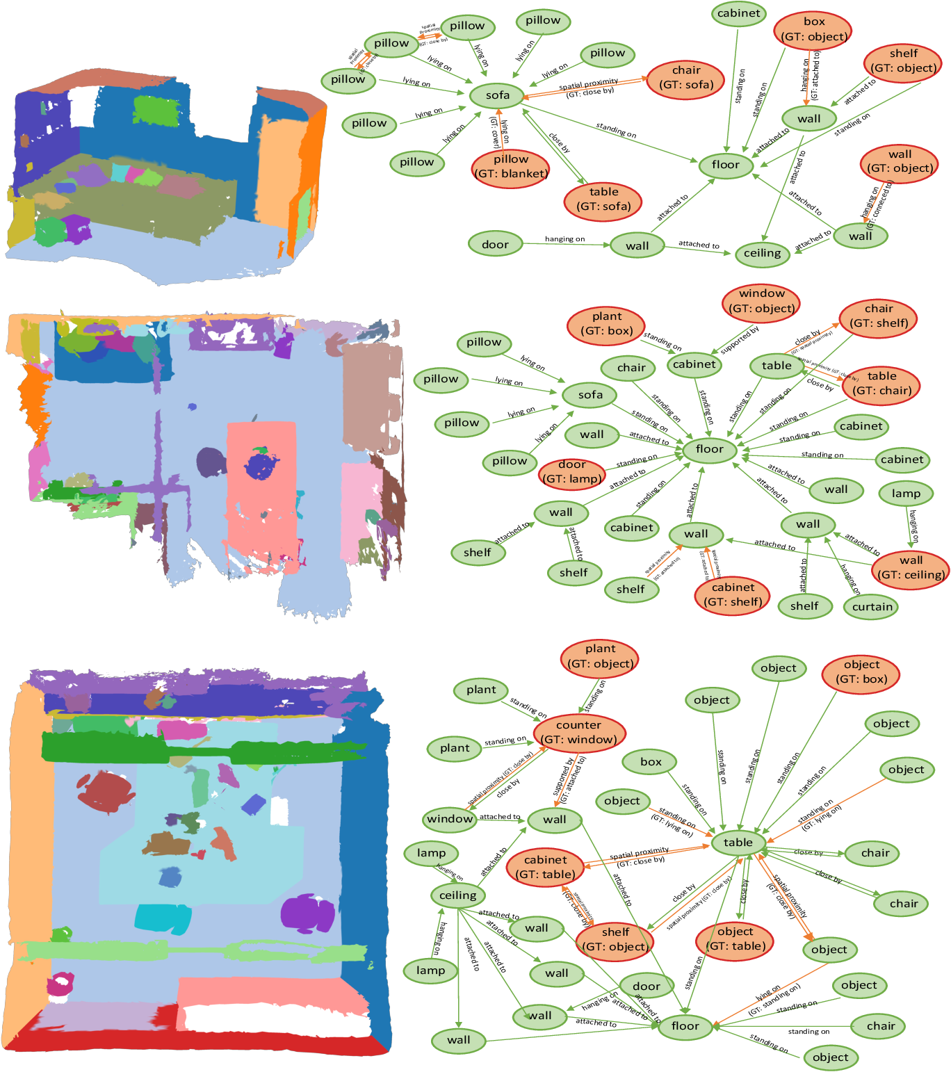 Figure 1 for Exploiting Edge-Oriented Reasoning for 3D Point-based Scene Graph Analysis