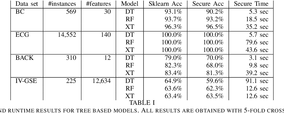 Figure 4 for Privacy-Preserving Training of Tree Ensembles over Continuous Data