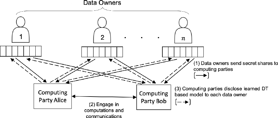 Figure 1 for Privacy-Preserving Training of Tree Ensembles over Continuous Data