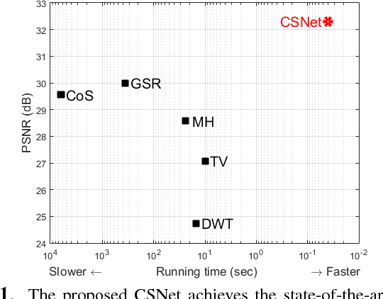 Figure 1 for Deep Networks for Compressed Image Sensing
