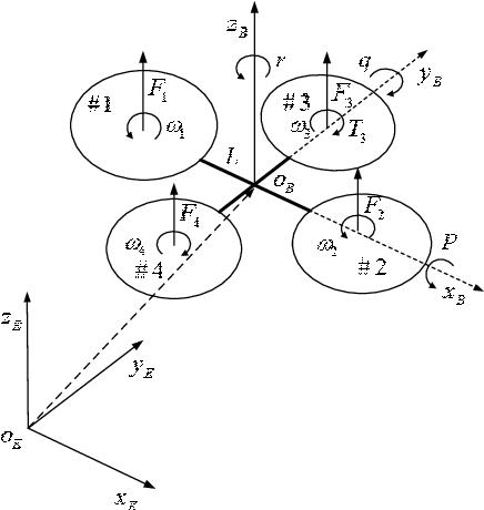 Kalman Filter Equations