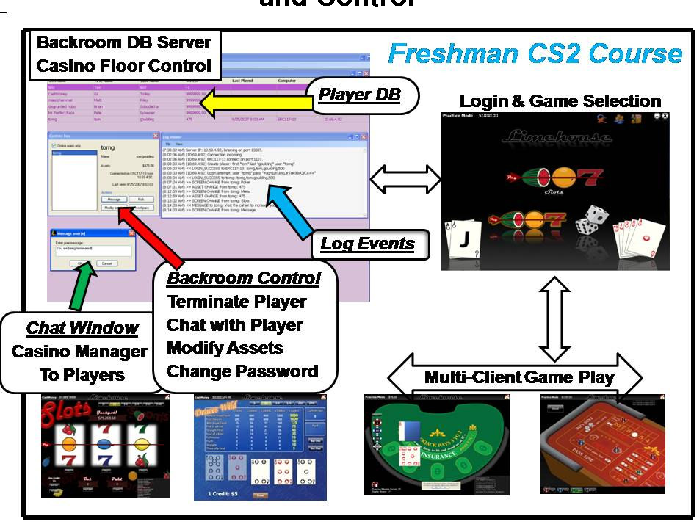 Using Complex Game Development To Accelerate Learning In CS 1 and CS