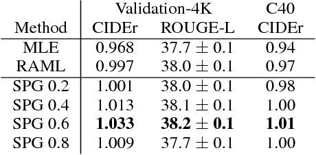 Figure 4 for Cold-Start Reinforcement Learning with Softmax Policy Gradient