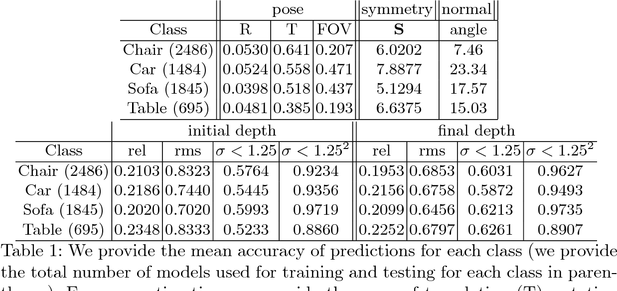 Figure 2 for Symmetry-aware Depth Estimation using Deep Neural Networks