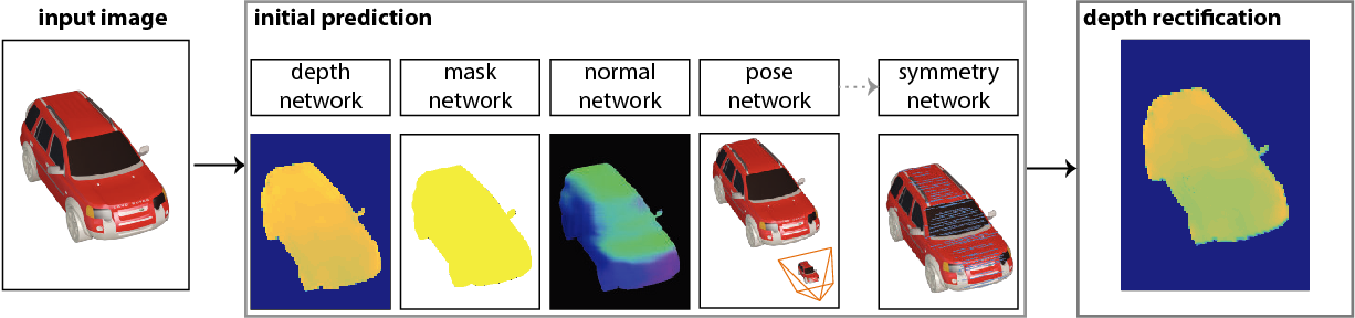 Figure 1 for Symmetry-aware Depth Estimation using Deep Neural Networks