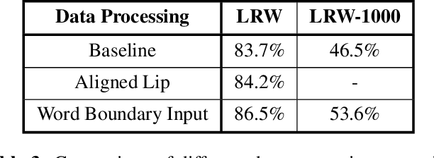Figure 4 for Learn an Effective Lip Reading Model without Pains