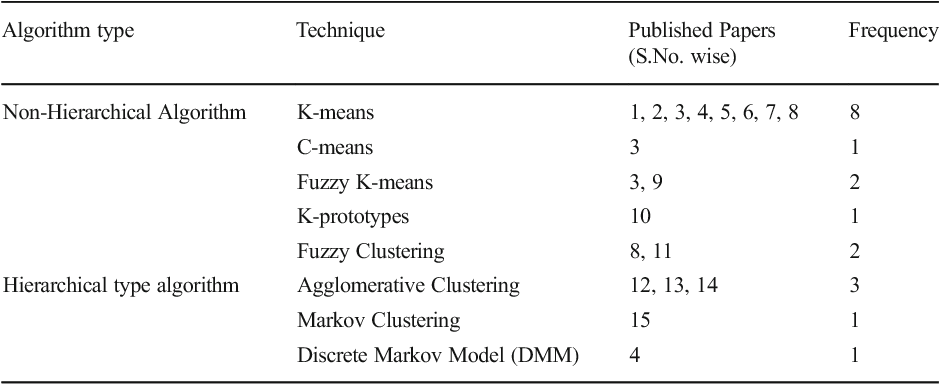 Table 6 Depiction of different clustering techniques used in E-learning