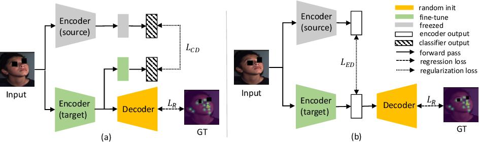 Figure 1 for Cross-Task Representation Learning for Anatomical Landmark Detection