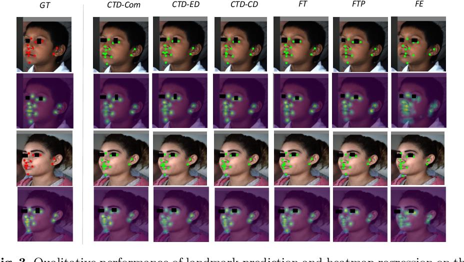 Figure 3 for Cross-Task Representation Learning for Anatomical Landmark Detection