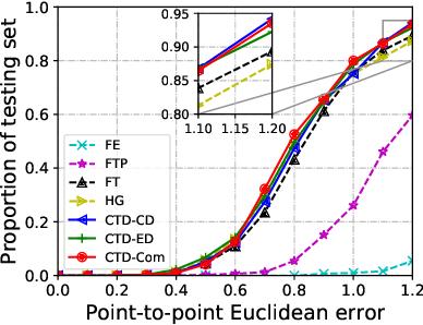Figure 4 for Cross-Task Representation Learning for Anatomical Landmark Detection