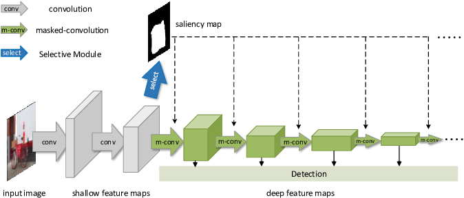 Figure 2 for Selective Convolutional Network: An Efficient Object Detector with Ignoring Background