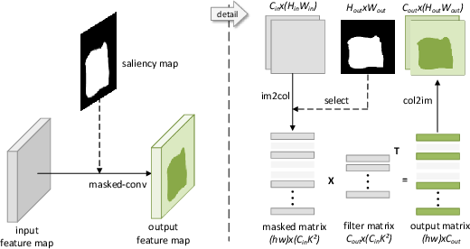 Figure 4 for Selective Convolutional Network: An Efficient Object Detector with Ignoring Background