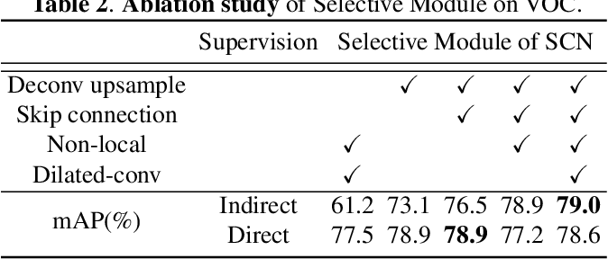 Figure 3 for Selective Convolutional Network: An Efficient Object Detector with Ignoring Background