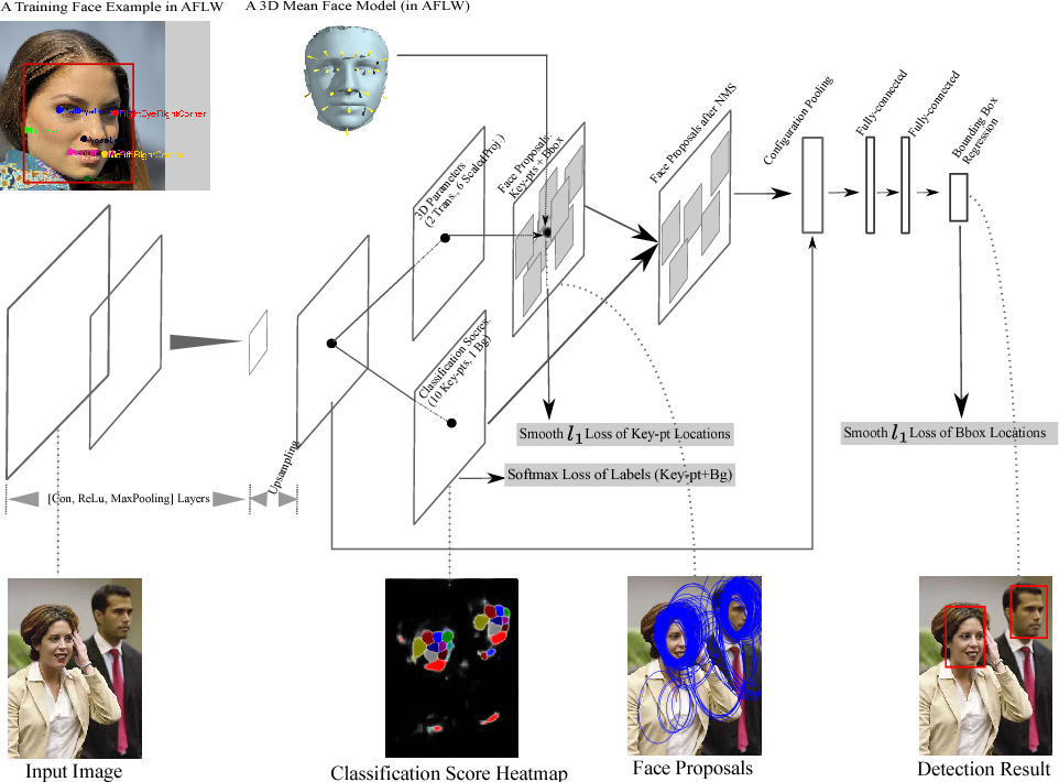 Figure 3 for Face Detection with End-to-End Integration of a ConvNet and a 3D Model