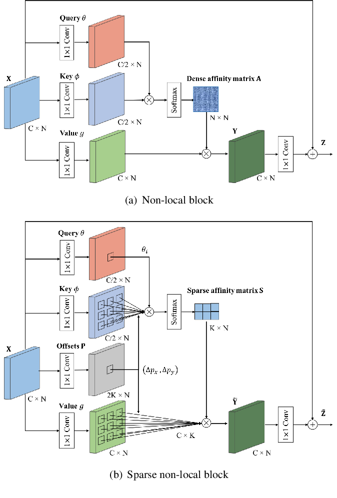 Figure 1 for Sparse Spatial Attention Network for Semantic Segmentation
