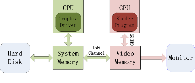 CGSharing: Efficient content sharing in GPU-based cloud gaming