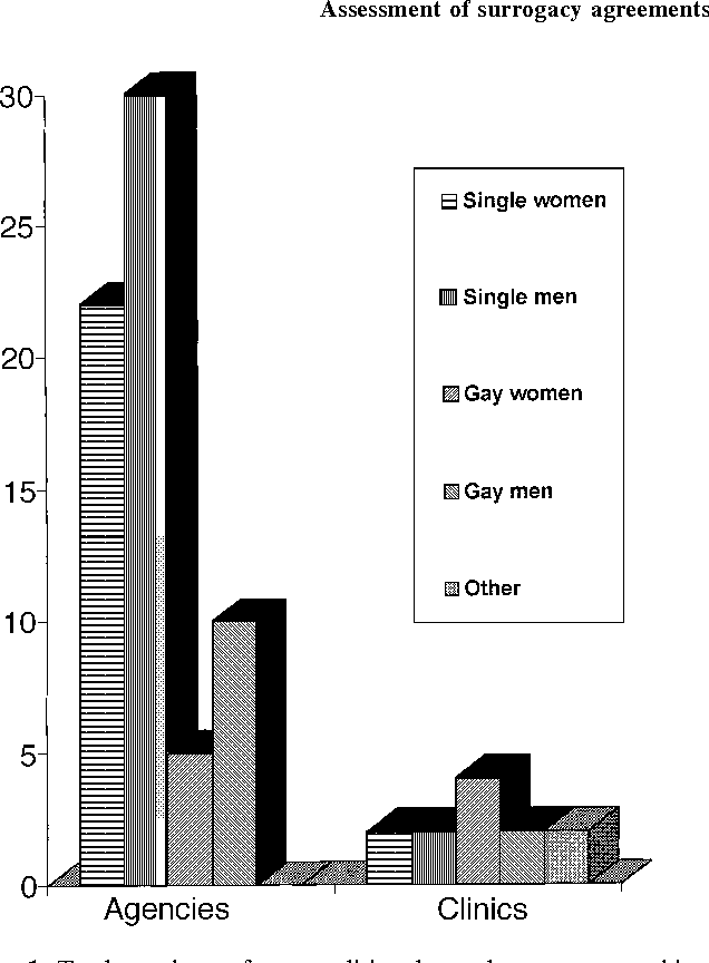 Organizational Selection And Assessment Of Women Entering A