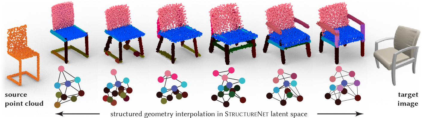 Figure 1 for StructureNet: Hierarchical Graph Networks for 3D Shape Generation