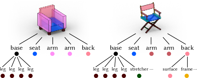 Figure 3 for StructureNet: Hierarchical Graph Networks for 3D Shape Generation