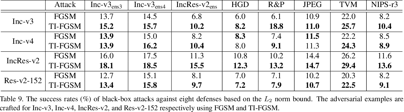 Figure 4 for Evading Defenses to Transferable Adversarial Examples by Translation-Invariant Attacks