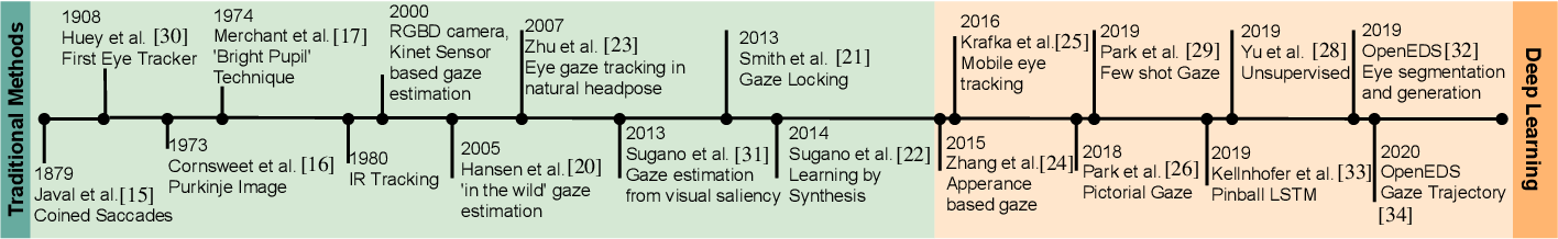 Figure 1 for Automatic Gaze Analysis: A Survey of Deep Learning based Approaches