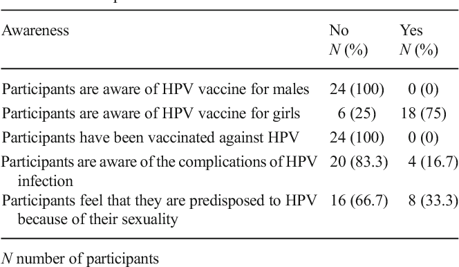Table 1 Self-reported awareness of HPV vaccine