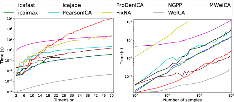 Figure 3 for Independent Component Analysis based on multiple data-weighting