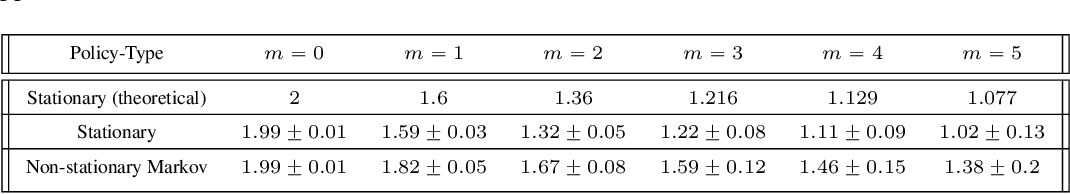 Figure 2 for Acting in Delayed Environments with Non-Stationary Markov Policies