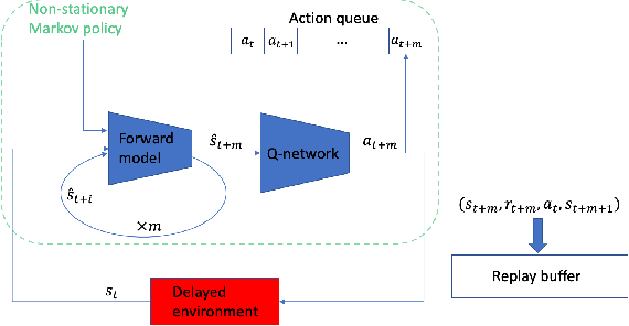 Figure 3 for Acting in Delayed Environments with Non-Stationary Markov Policies
