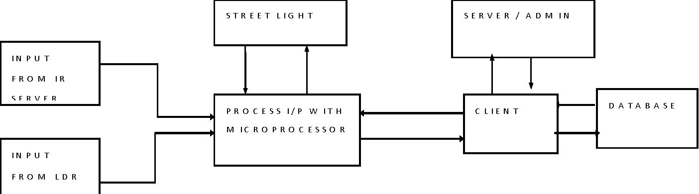 PDF] Automatic Street Light Control System - Semantic Scholar