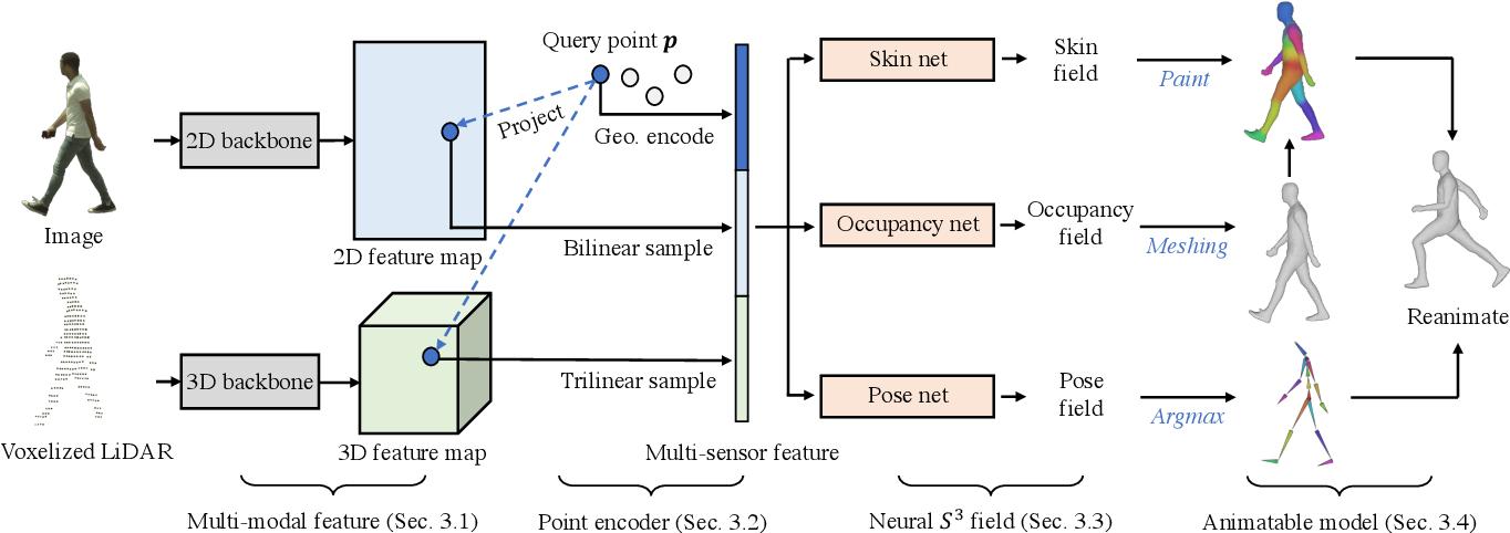 Figure 2 for S3: Neural Shape, Skeleton, and Skinning Fields for 3D Human Modeling