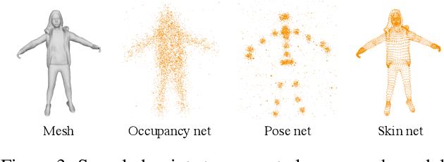 Figure 4 for S3: Neural Shape, Skeleton, and Skinning Fields for 3D Human Modeling